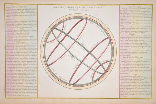 Desnos Louis Charles Colures, Tropiques, Cercles Polaires, et leurs Usages.
