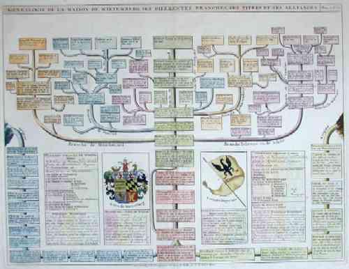 Chatelain  Genealogie de la maison de Writemberg, ses diferents branches, ses titres et ses alliances