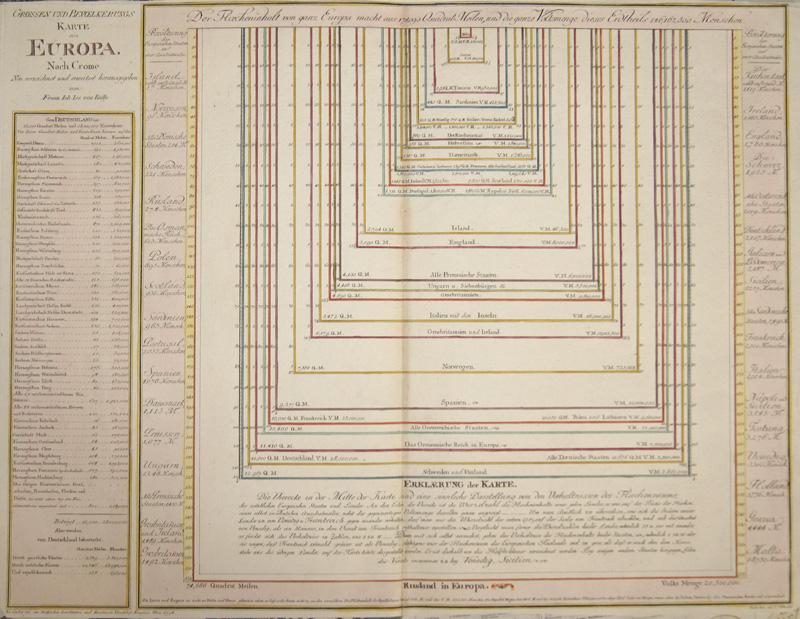 Reilly Franz Johann Joseph Groessen und Bevoelkerungskarte von Europa.