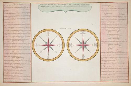 Desnos Louis Charles Poles du Monde, de L´Eclyptique, et de L´Horison, Points des Equinoxes, et des Solstices, Point Cardinaux, et Collatereaux