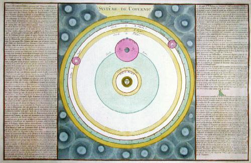 Desnos Louis Charles Systeme de Copernic