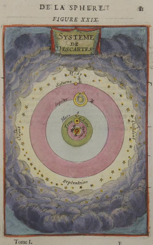 Mallet  Da la Sphere. Figure XXIX. Systeme de Descartes