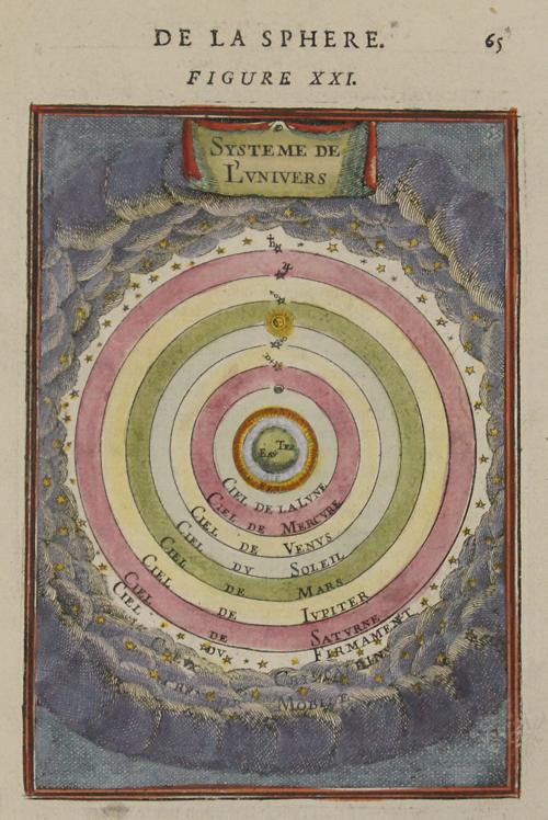 Mallet Alain Manesson De la Sphere. Figure XXI. Systeme de l'Univers